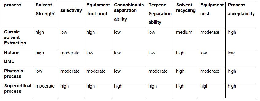Comparison between different cannabinoids extraction technologies